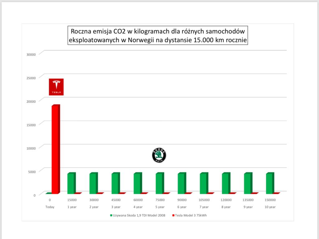 Roczna emisja CO2 w kg dla Tesli i Skody